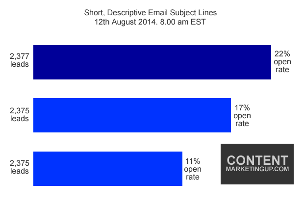 shorter email subject lines
