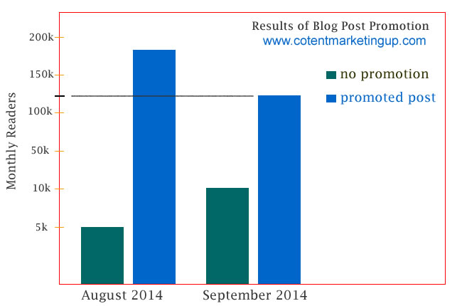 blog promotion data