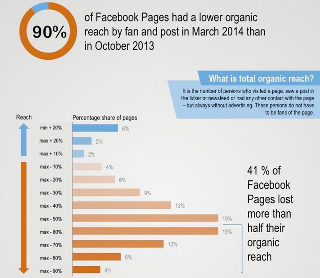 Decline-of-Facebook-organic-reach-1