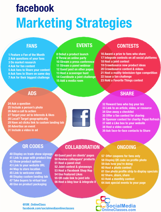 facebook strategy for marketers