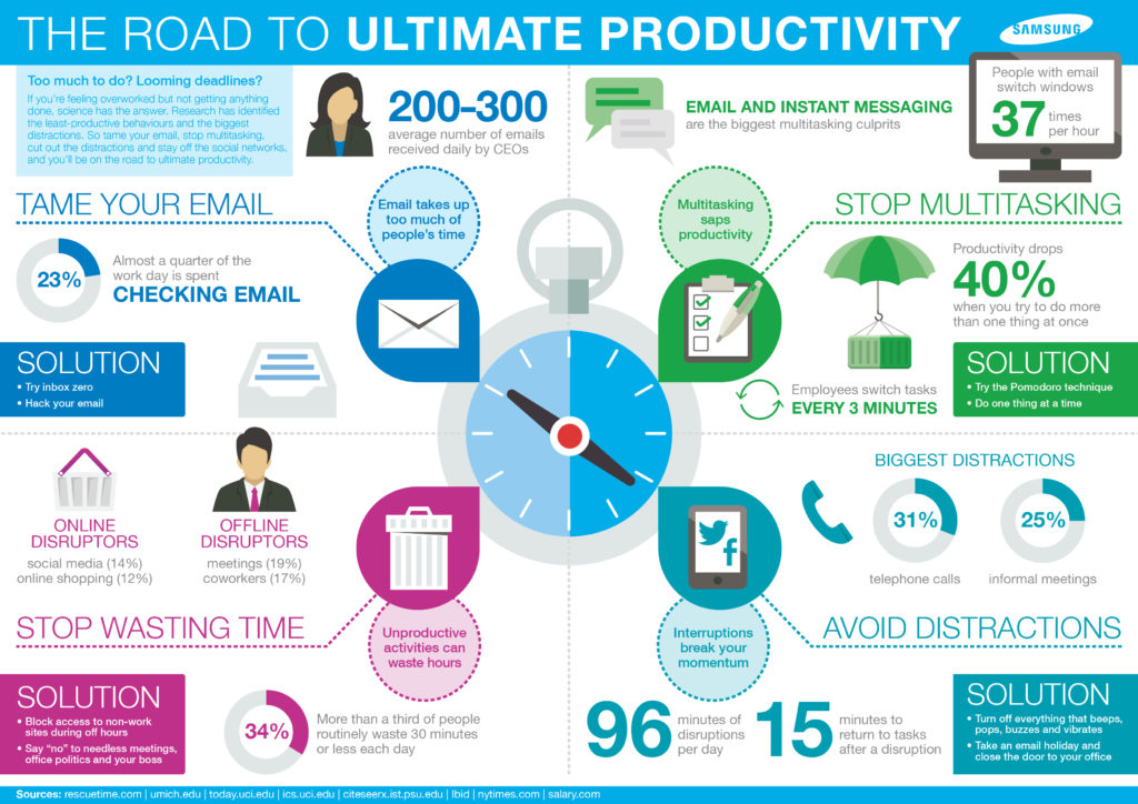 Samsung_Ultimate_Productivity_Infographic