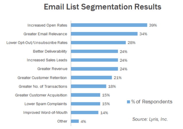 email-list-segmentation